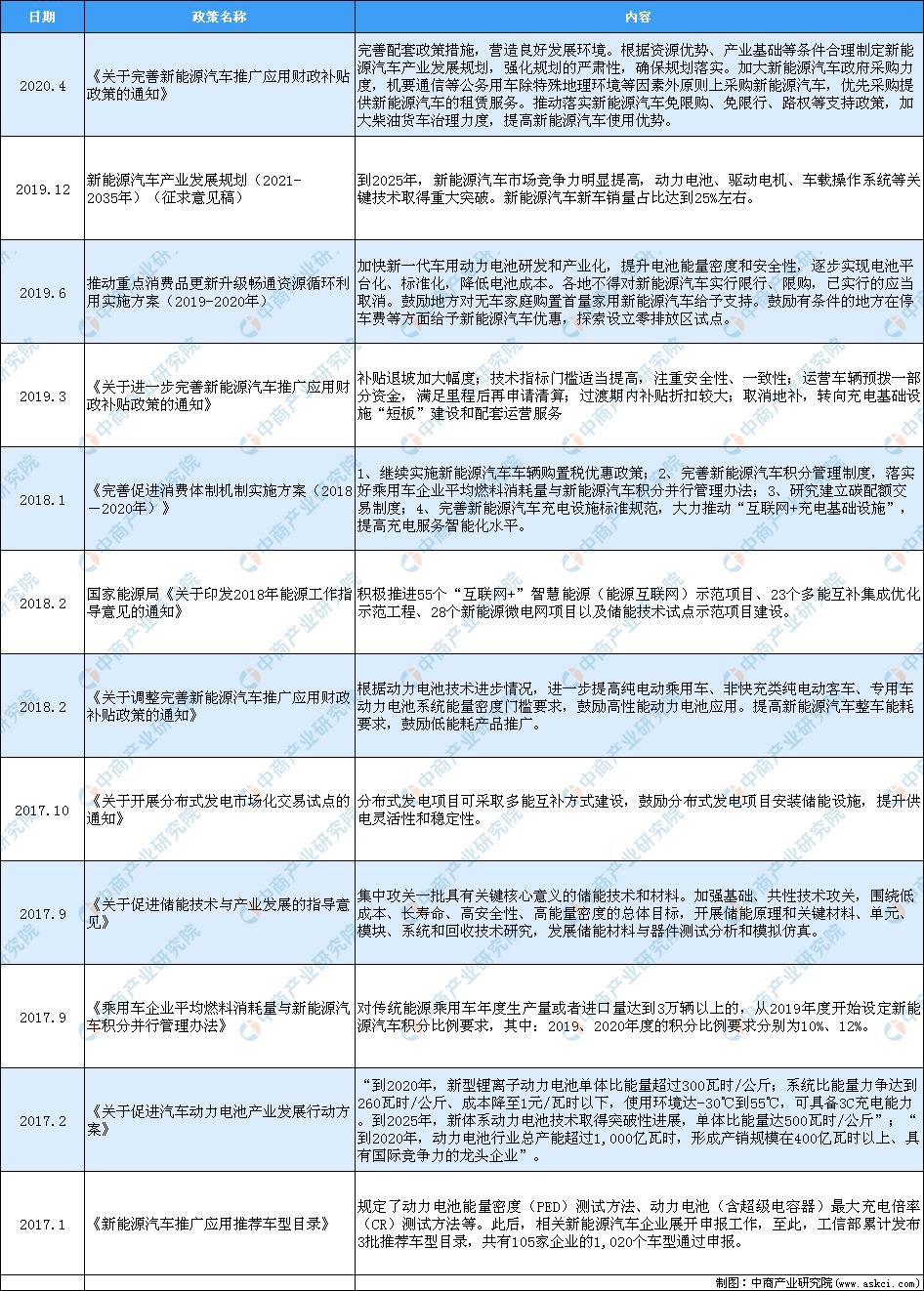 2020年中国锂电池行业最新政策汇总