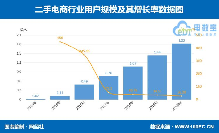 "GMV超2500亿元!中国二手电商市场已形成""双寡头""格局"