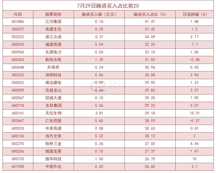 杠杆资金大幅加仓股曝光江河集团买入占比高达41.47%