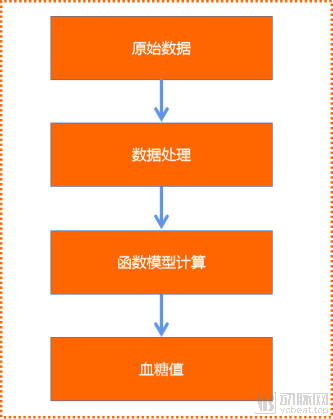 博邦芳舟:联合清华大学研发无创血糖仪 进军百亿市场