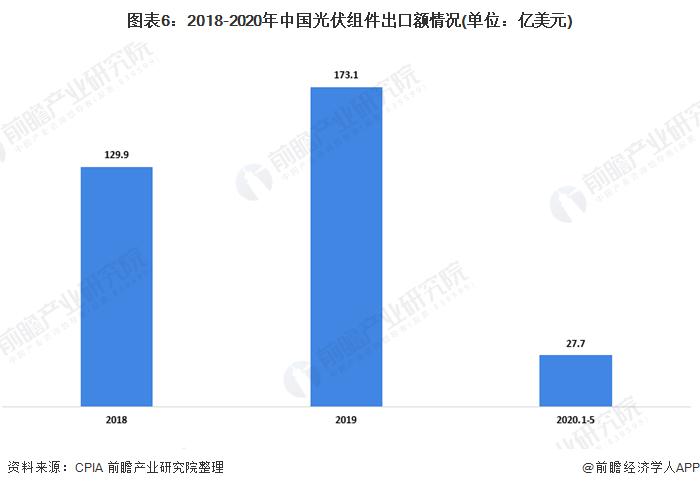 图表6:2018-2020年中国光伏组件出口额情况(单位:亿美元)