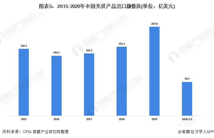 图表5:2015-2020年中国光伏产品出口额情况(单位:亿美元)