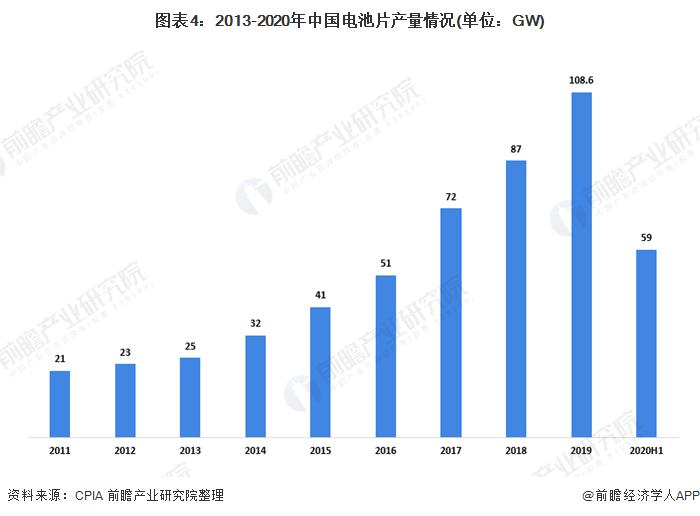 图表4:2013-2020年中国电池片产量情况(单位:GW)