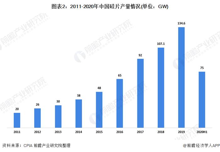 图表2:2011-2020年中国硅片产量情况(单位:GW)