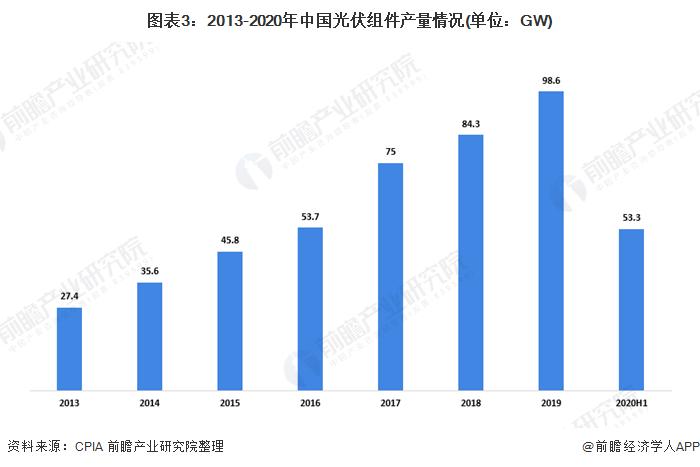 图表3:2013-2020年中国光伏组件产量情况(单位:GW)