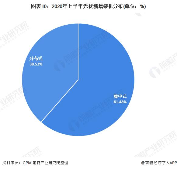 图表10:2020年上半年光伏新增装机分布(单位:%)