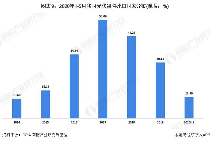 图表9:2020年1-5月我国光伏组件出口国家分布(单位:%)