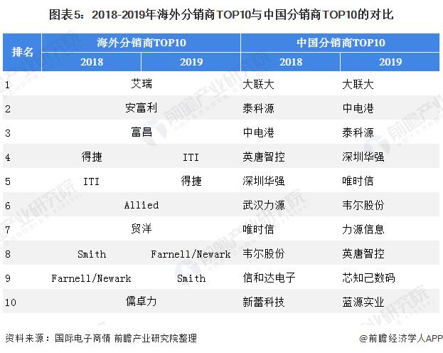 图表5:2018-2019年海外分销商TOP10与中国分销商TOP10的对比