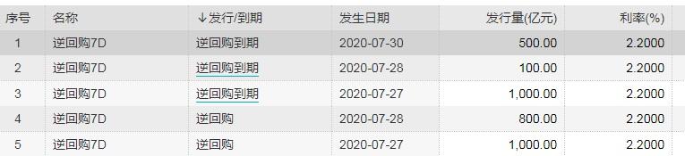央行开展500亿元逆回购操作_中标利率维持2.20%