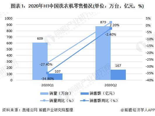 2020年上半年中国洗衣机行业市场现状与发展趋势分析 线上成为主要零售渠道
