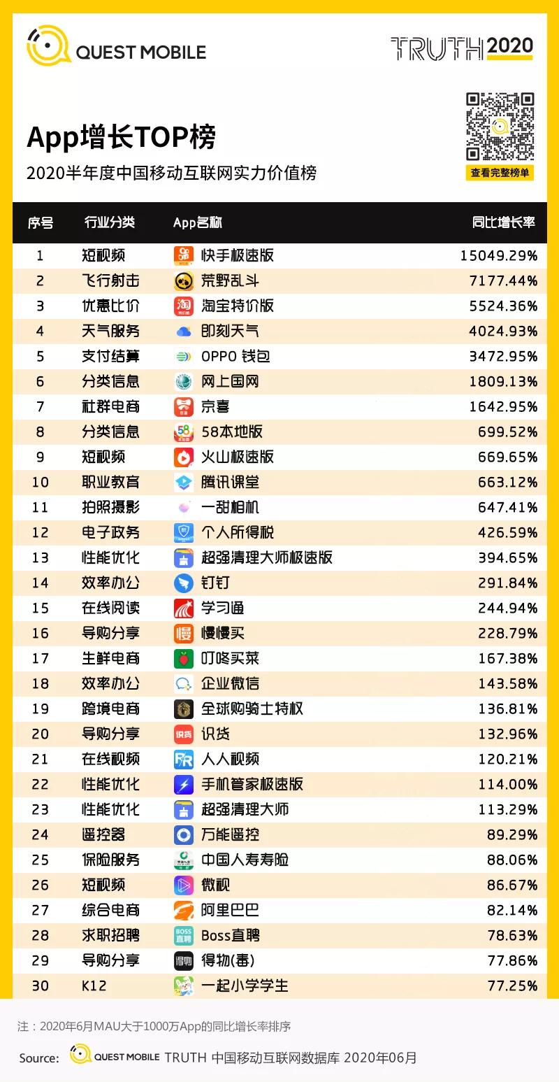 淘宝特价版入选全网APP增长TOP前三