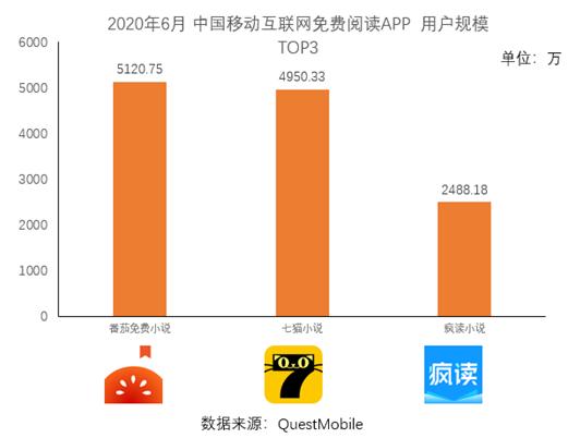 《中国移动互联网2020半年大报告》发布  网文阅读、在线办公等品类成长迅速
