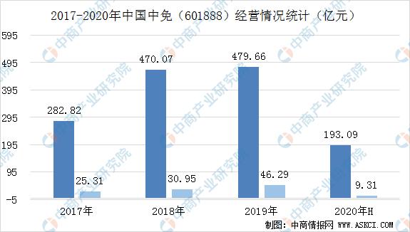 2020年二季度中国中免业绩超预期  我国免税业消费市场空间巨大(图)