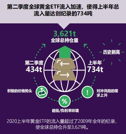 世界黄金协会:上半年全球黄金需求同比下降6%