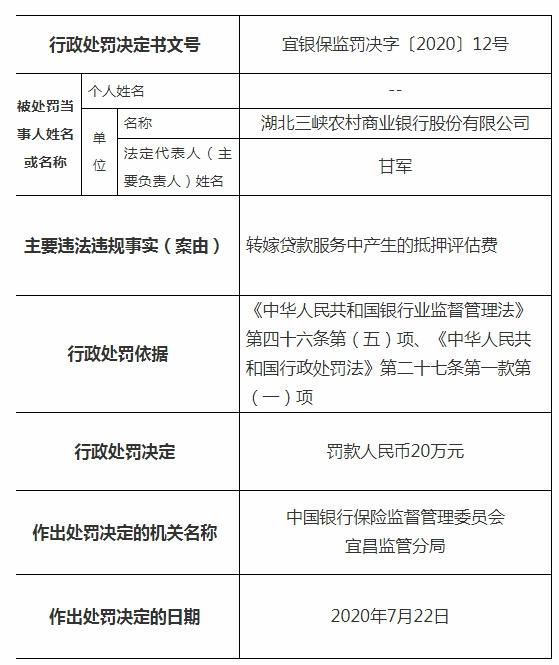 转嫁贷款服务中产生的抵押评估费_湖北三峡农商行被罚20万