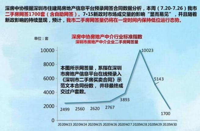 """深圳""""715""""调控新政出细则 二手房网签量已减八成"""