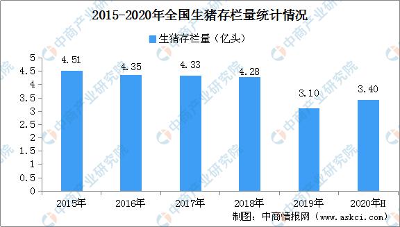 2020年上半年广东生猪产业现状分析及2020年下半年市场预测(附图表)