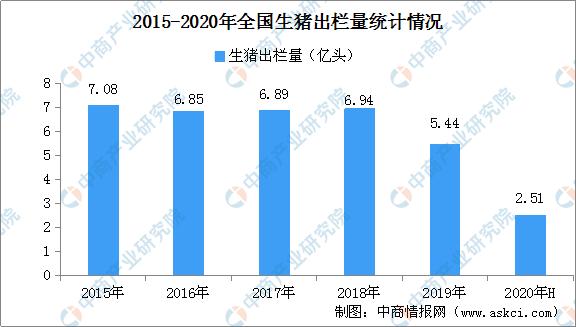 2020上半年广东省生猪行业现状分析及下半年市场预测(附图表)