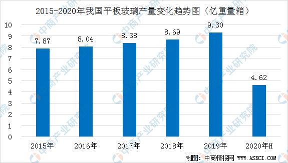 2020上半年我国建材行业运行分析:经济效益明显好转_(图)
