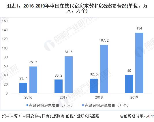 2020年中国民宿行业消费者画像洞察市场发展现状分析 民宿集中男性年轻群体