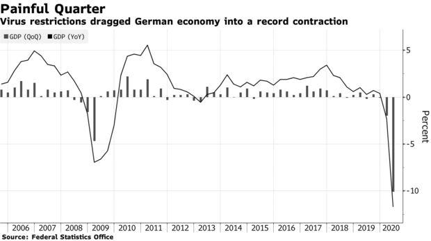 德国第二季度GDP创1970年以来最大降幅