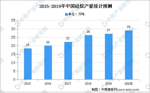 2020年中国硅烷行业市场现状及发展趋势预测分析