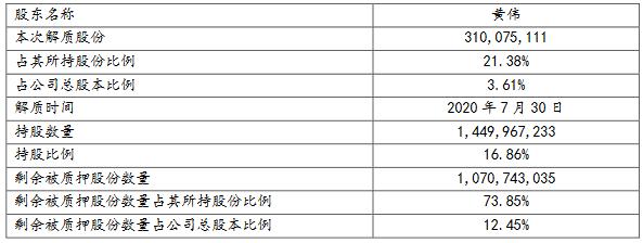 新湖中宝:黄伟解除质押3.1亿股股份