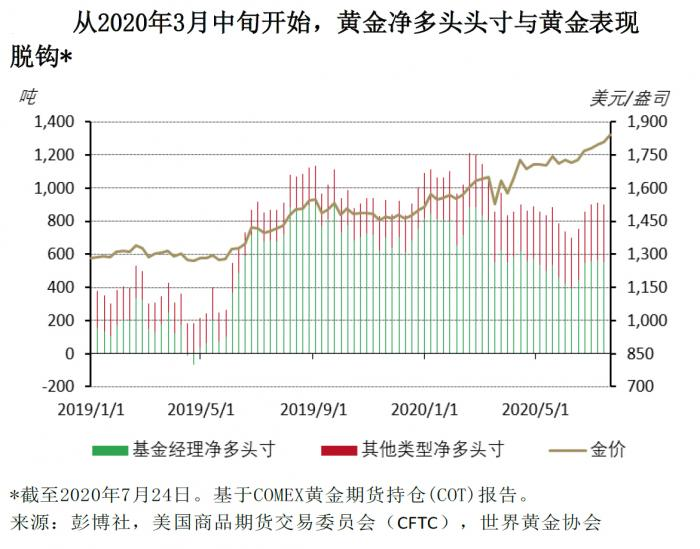 世界黄金协会:金价仍处上涨周期的早期 短期可能经历回调