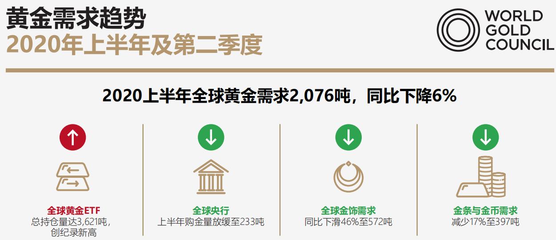 黄金短线急跌!世界黄金协会:1980年1月的金价水平都比现在高 相当于现在的约2800美元/盎司