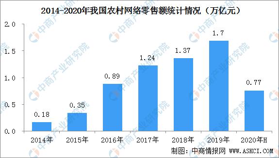 农村电商助力乡村振兴  2020上半年全国农村网络零售额达7668.5亿元