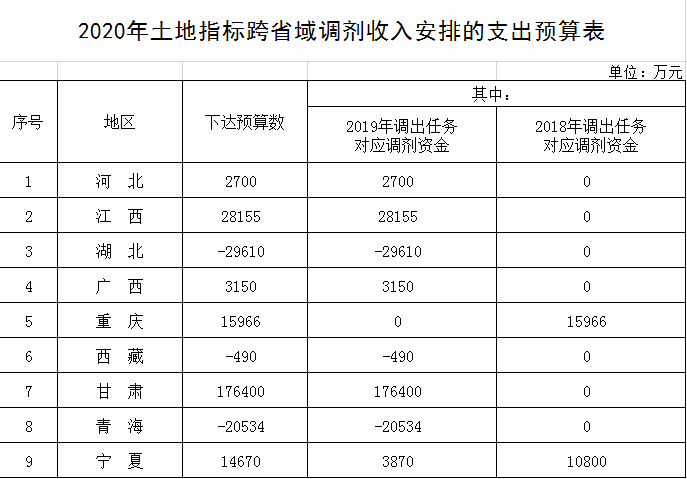 财政部下达2020年土地指标跨省域调剂收入安排的支出预算