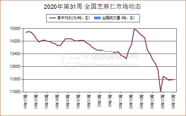 《【万和城代理平台注册】简讯:7月31日重庆市国产黑麻现货报价维持稳定》