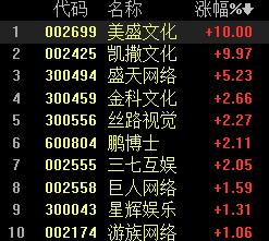 ChinaJoy开幕 5G云游戏成亮点 概念股闻风起舞