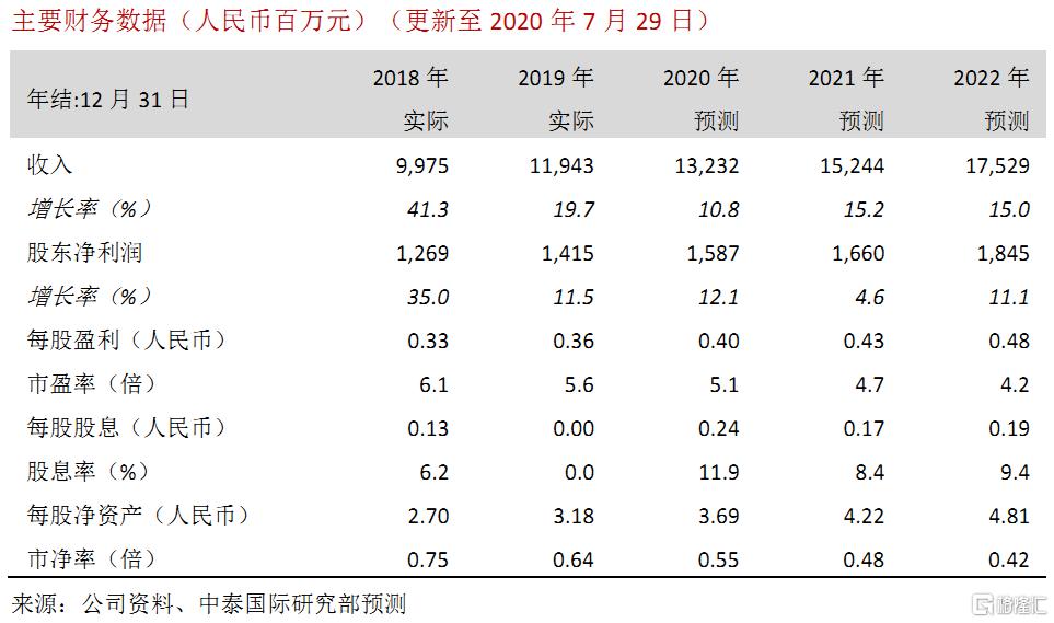 """新天绿色能源(00956.HK):2020年第二季运营表现合乎预期_下调""""增持""""评级_目标价2.50_港元"""