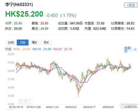 """摩通:上调李宁(2331.HK)目标价至30港元_评级""""增持"""""""