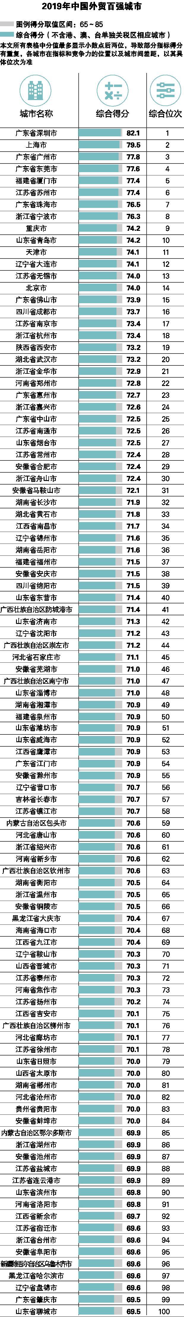 外贸百强城市出炉:广东独占十强四席 深圳连续13年霸榜