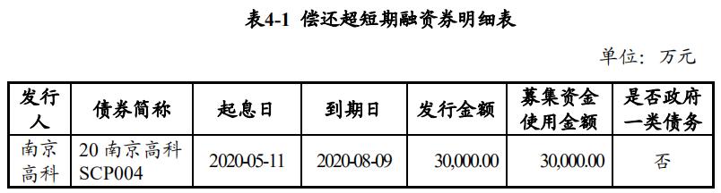 南京高科拟发行3亿元超短期融资券