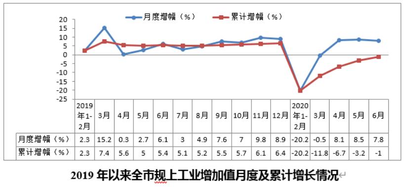 """浙江宁波上半年工业生产回升快  基本实现""""二季红"""""""