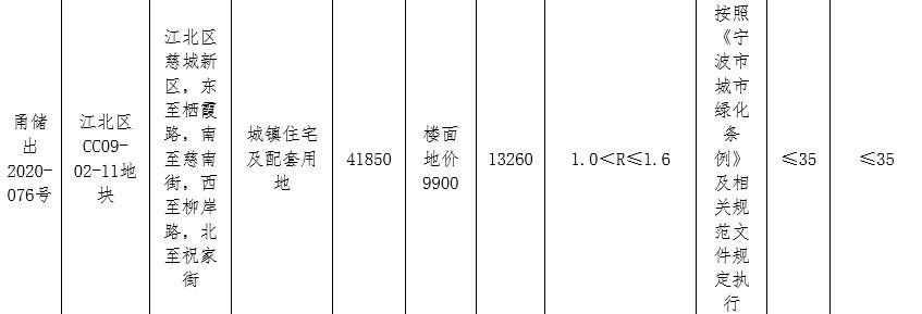 万科18.98亿元竞得宁波江北区2宗地块-中国网地产