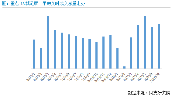 贝壳研究院:7月重点城市租金环比上涨1.4%  沪、深租金率先恢复