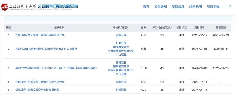 龙光控股还债等筹资:20亿公司债券将8月3日上市