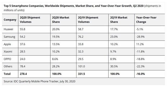 华为首超三星成为全球手机之王 中国14亿庞大市场做支撑