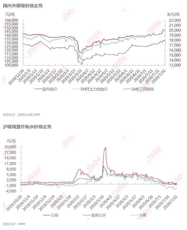 期锡震荡上行偏多格局未破坏 现货价格预计维持偏强震荡