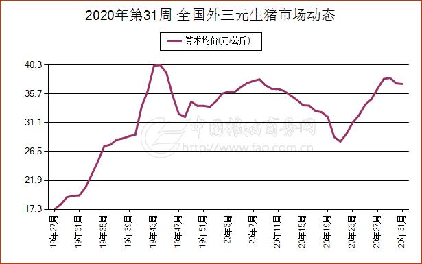 简讯:8月1日江西省外三元生猪现货市场报价