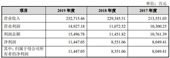 江西领先零售连锁企业国光连锁:四大优势护航 业绩稳步提升