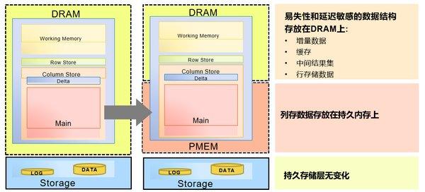 浪潮SAP HANA PMEM精选解决方案简化企业核心应用架构