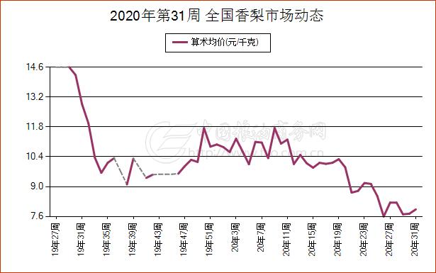 《【万和城代理主管】8月1日湖南省梨现货市场报价》