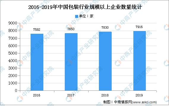 2020年中国包装行业市场现状分析