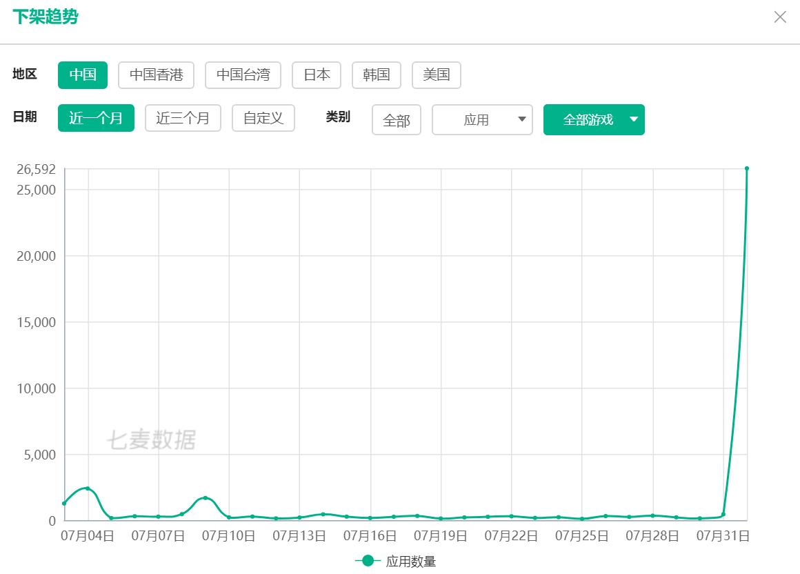 苹果App Store中国区大量无版号游戏