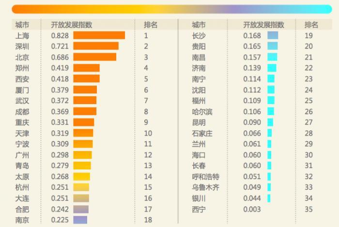 没想到!西安开放发展指数全国第五_力压众多万亿GDP城市!